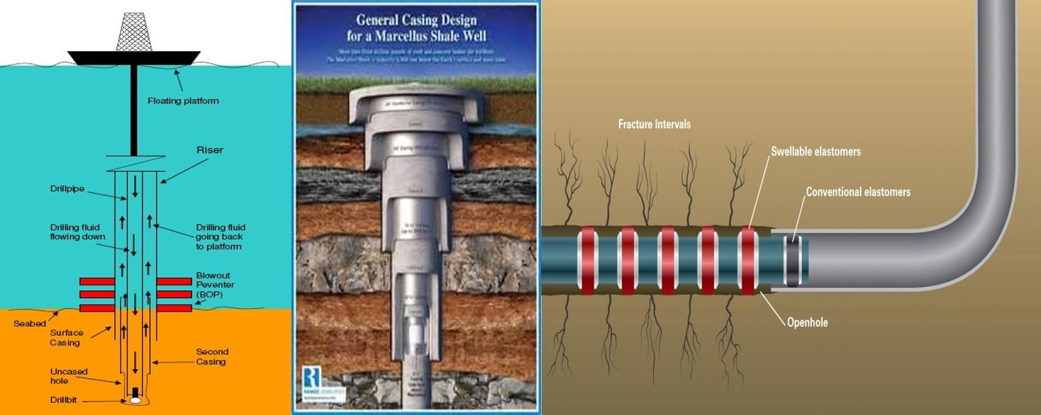 世界海上油田完井技术新攻略——世界海洋油气勘探开发地层测试技术与